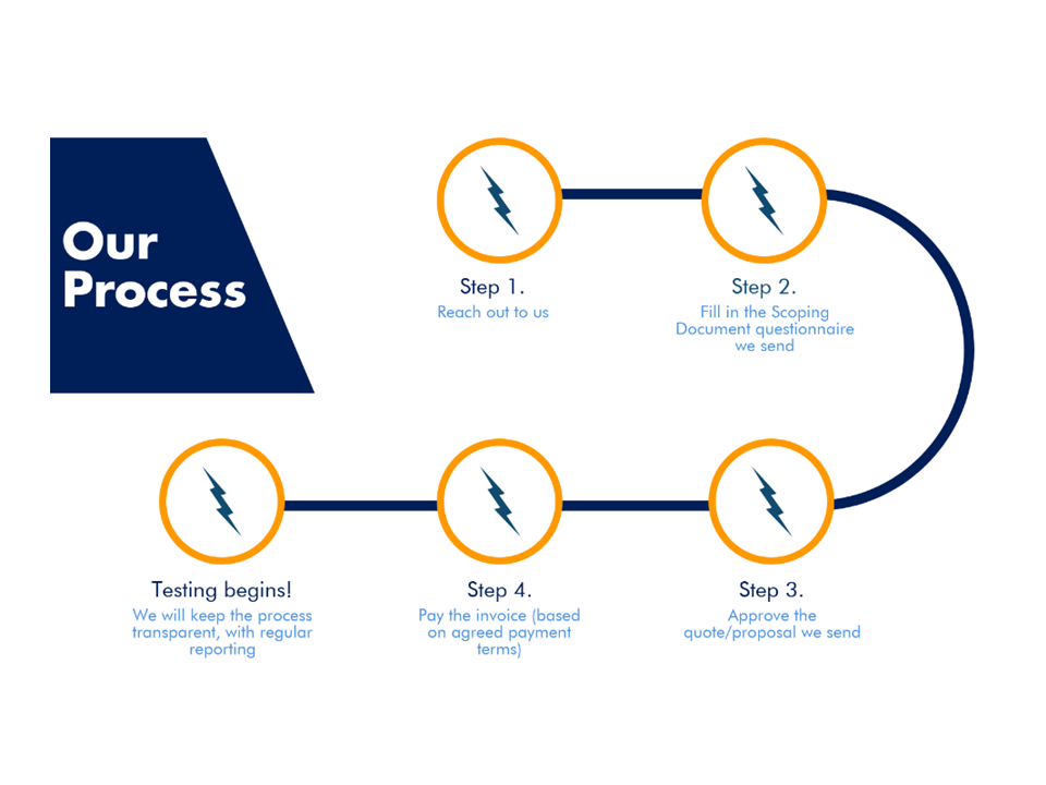 iTech Labs process