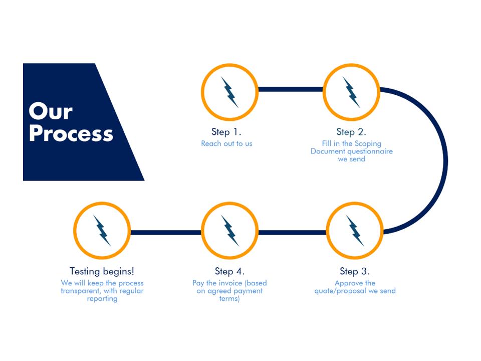iTech Labs process